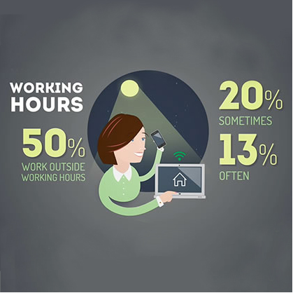 Working hours from home